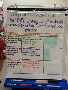 Anchor Chart:  Author's Purpose with text evidence