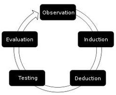 Empirical Research - Cycle