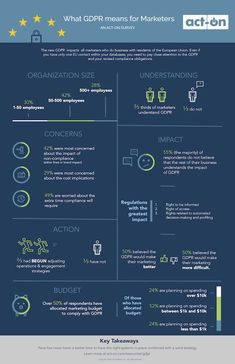 Marketing Strategy - What GDPR Means for Marketers [Infographic] : MarketingProfs Article