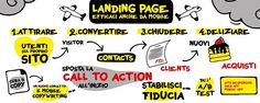 Come creare una landing page efficace, anche da mobile