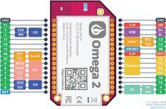 Omega2: $5 Linux Computer with Wi-Fi, Made for IoT by Onion — Kickstarter