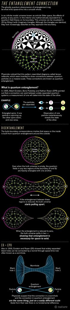 Many physicists believe that entanglement is the essence of quantum weirdness — and some now suspect that it may also be the essence of space-time geometry.