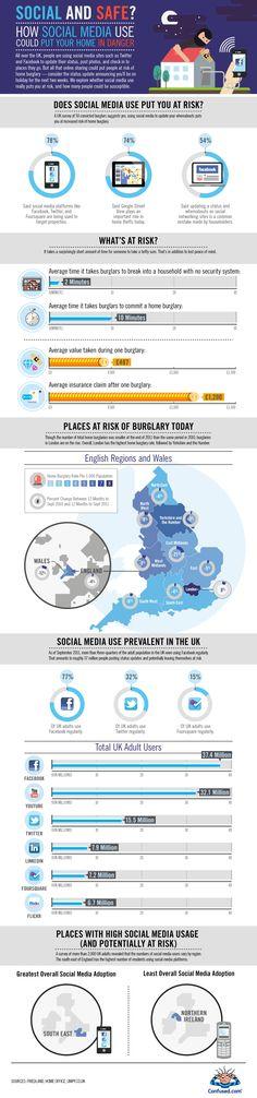 Los Social media pueden poenr en riesgo tu hogar