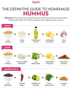 The Definitive Guide to Making Homemade Hummus.hummus is great any day! I look forward to trying the beet hummus. I also want to make some edamame hummus :) Think Food, Love Food, A Food, Food And Drink, Vegan Food, Make Hummus, Homemade Hummus, Healthy Recipes, Healthy Snacks