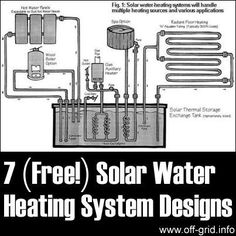 Please Share This Page: 7 Free Solar Water Heating System Designs – Image To Repin / ShareImage – www.backwoodshome.com We discovered a detailed explanation of the different kinds of solar water heating systems that can be installed for off-grid use or to pre-heat your water to use with a grid-based system. The link to the [...]