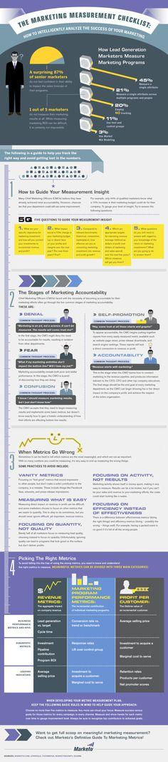 Marketing Metric Infographic: The Marketing Measurement Checklist