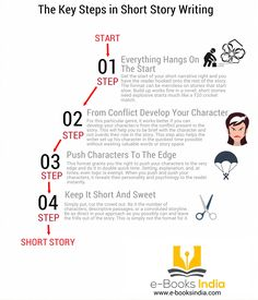 The Key Steps in Short Story Writing [Infographic] - http://writingtipsoasis.com/the-key-steps-in-short-story-writing-infographic/