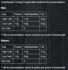 Learn more about carb cycling – Eat your favorite carbs and don't gain unwanted… Learn more about carb cycling – Eat your favorite carbs and don't gain unwanted body weight and fat. Get Healthy, Healthy Weight, Healthy Tips, Best Keto Diet, Keto Diet Plan, Ketogenic Diet, Endomorph Diet, Carb Cycling Diet, Clean Eating Plans