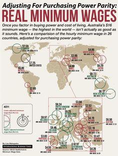 Real Hourly Minimum Wages Around The World Infographic