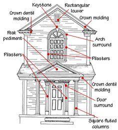 15cc1c607b14ea99413ddb746fb131f1 exterior trim architectural styles?b=t 10 best house parts images architecture, exterior trim, house trim