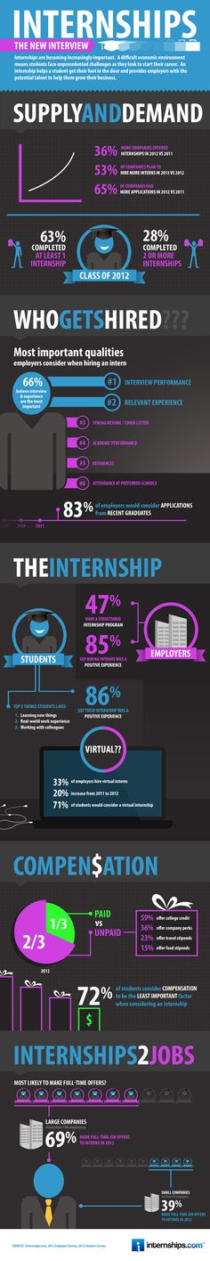 Internships.com surveyed over 7,300 students and recent graduates and over 300 companies to uncover how students and employers really feel about internships.