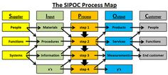 SIPOC - supplier input output customer - a basic process mapping technique used in the define stages of DMAIC projects to define the scope of the project and identify sources of information