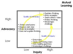 Ladder of Inference Advocacy and Inquiry