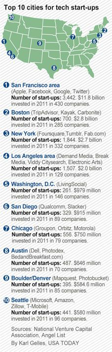 It's a given that the San Francisco area, including Silicon Valley, is the technology capital of the world. Seven of the top 10 most-visited websites are based there, including Google, Yahoo, Facebook and Ask. But how does the rest of the USA fare for tech start-ups? - The Bay Area is not only the technology capitol of the world, but I would argue it is the innovation capital as well.