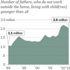 The number of fathers who do not work outside the home has increased notably in recent years, up to 2 million in 2012. Learn more about stay-at-home dads from the Pew Research Center.