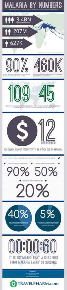 Malaria By Numbers #infographic #Health #Malaria