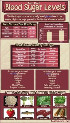 5 Important Facts About High Blood Sugar And The Best Foods To Eat To Prevent It