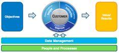 SAS Institute: Data Driven Customer Centric Marketing