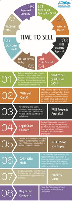 How To Sell Your House Quickly Infographic