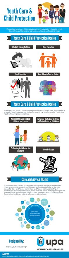 The following infographic on the Youth Care & Child Protection is created by Youth Care UPA. The Infographic will give the reader a good general understanding about Child protection. Child protection is a concern for many parents and civil administrators educators, and public safety officials working today. Every child has the right to develop into a balanced and healthy adult. Sometimes, children and parents need extra professional help.
