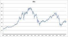 """2000 - De AEX koers noteerde zijn hoogtepunt op 4 september 2000, toen de beurs sloot op een koers van 701,56 punten (in euro's). De hoogste """"intraday""""-koers die dag en daarmee ook de hoogste koers aller tijden was 703,18 punten."""