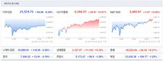Jinkyu Kim`s Go Stocks: 이제 그만, 세계주요국증시 민낯을 보여줘