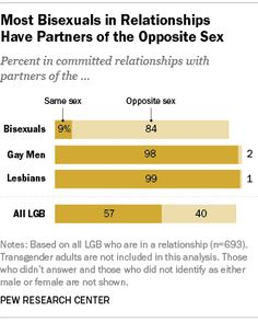 Straight Bisexual Gay Percentage Study