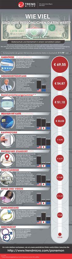 Wie viel sind Ihre persönlichen #Daten #wert? – #personaldata #value #Infografik @trendmicro