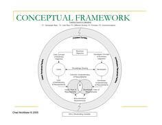 conceptual framework showing the variables essay Conceptual framework abstract this is an opinion piece on the subject of whether or not 'theoretical' and 'conceptual' frameworks are conceptual synonyms, or they refer to different constructs.