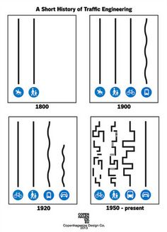 Via Copenhagenize--lastreetsblog AWESOME GRAPHIC, PUT IT ON THE WALL OF EVERY TRANSIT/LAND USE PLANNER!