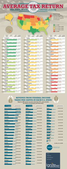 Average tax return in USA by state and federal revenue from income taxes per capita in each state  #infographic