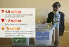 Afghan elections: Counting underway after polls close – The Express Tribune