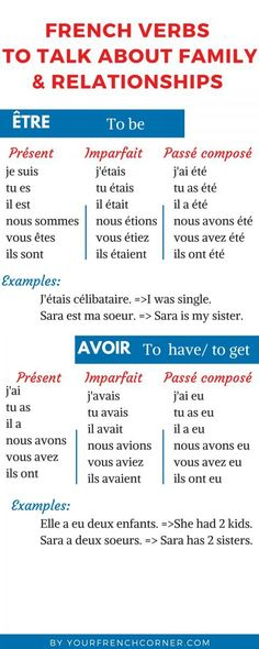 How to Talk About Family Friends And Relationships French How To Conjugate French Verbs: Faire -to do/ make French Verbs, French Grammar, French Phrases, French Quotes, French Language Lessons, French Language Learning, French Lessons, Learning Spanish, French Tips