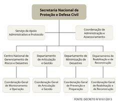 CONSTRUINDO COMUNIDADES RESILIENTES: Conhecendo a Estrutura da Secretaria Nacional de P...