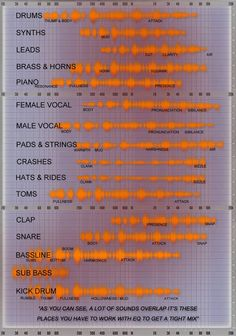 "A great ""cheat sheet"" by Matthew Sargeant that might help you sort your frequencies out in your EDM tracks. Music Recording Studio, Home Studio Music, House Music, Didgeridoo, Recorder Music, Music Mix, My Music, Sound Design, Music Theory"