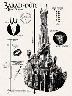 Straight from the depths of Mordor, the Lord Sauron's stronghold has been printed in the classic Inked and Screened method. Containing numerous facts about the Dark Lords tower, this print makes the p