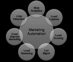 Marketing Automation: The technology centerpiece that drives and enables Inbound marketing. B2b Email Marketing, Marketing Automation, Content Marketing, Web Analytics, Email Campaign, Centerpiece, Technology, Tech, Center Pieces