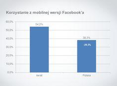 Statystyki intensywności korzystania z Facebook'a w Polsce i na świecie | Jarek RoszkowskiJarek Roszkowski
