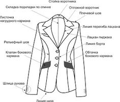 COSTUR@NDO: Patrón Basico de la Chaqueta de Mujer Ajustada. Flat Drawings, Flat Sketches, Blazer Vest, Blazer Outfits, Coat Patterns, Dress Patterns, Suits For Women, Jackets For Women, Fashion Vocabulary