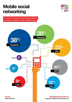 Infographic depicting the percentage breakdown of social networks South Africans use on their mobile phones. Data from World Wide Worx. Online Marketing, Social Media Marketing, Digital Marketing, Technology Posters, Digital Technology, Media Web, Mobile Business, Information Graphics, Data Visualization