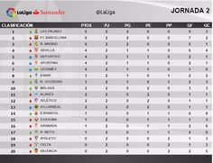 La Liga (Jornada 2): Clasificación | Football Manager All Star