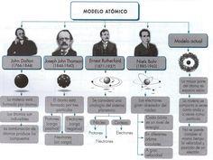Historia de Modelos atómicos