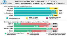 Actitudes frente a un posible gobierno de PODEMOS Fuente: SER 01/2015