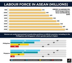 Futureproofing ASEAN's labour market Forced Labor, Philippines, Singapore, Bar Chart, Leadership, Positivity, Technology, Marketing, Tech