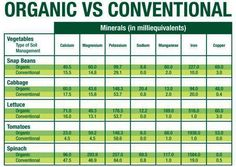 3 Compelling Reasons to Eat Organic Produce #health #organic #food
