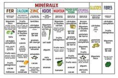 Tableau nutritif 2 minéraux