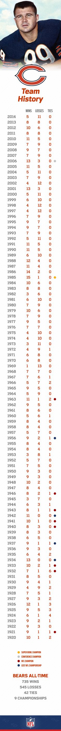 Da Bears have a long history of team and player success. They have the most Pro Football Hall of Fame inductees and the most regular season wins in NFL history.
