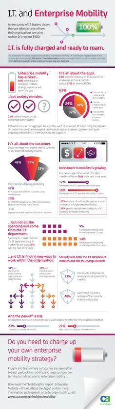 IT And Enterprise Mobility  #Infographic #EnterpriseMobility #IT