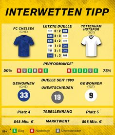#Premier League: FC Chelsea – Tottenham Hotspur Manchester City, Fc Chelsea, Tottenham Hotspur, Premier League, Info Graphics, Tips