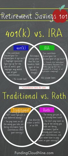vs IRA & Traditional vs Roth: The Basics - Finance tips, saving money, budgeting planner Retirement Savings Plan, Saving For Retirement, Ira Retirement, Retirement Planning, Retirement Funny, Financial Peace, Financial Tips, Financial Planning, Money Saving Challenge